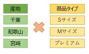 【産地】×【商品タイプ】